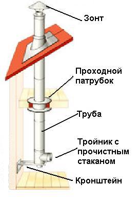 Котельная. типы котельных. проектирование. требования к котельной в доме. - builderclub