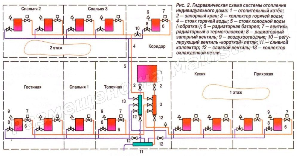 Расчет системы отопления в частном доме своими руками