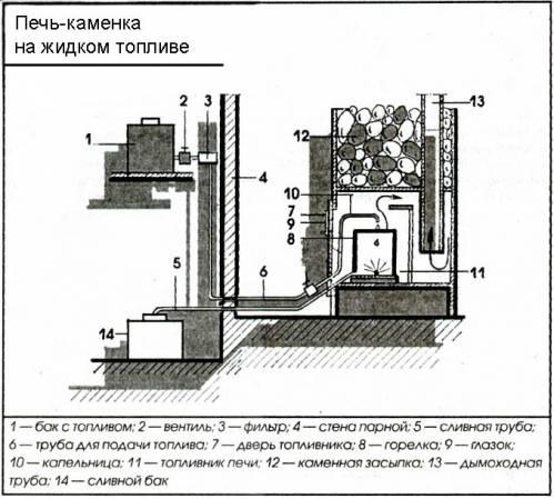 Схема печей с жидким топливом