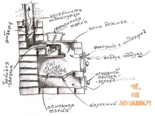 Топливо для доменной печи - все советы по строительству, кладке, отделке, проектированию.