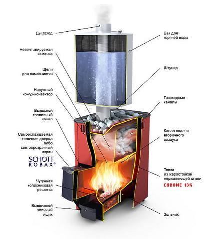 Выбор печей для бани, дровяные газовые электрические печи для бань