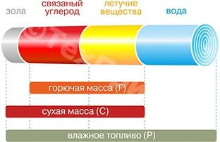 Понятие «биомасса» свойства твердого биотоплива: цифры и факты