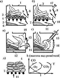 Процес сжигания дров. - мои статьи - каталог статей - пиролизный котел своими руками