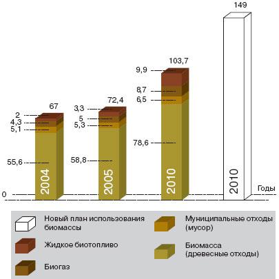 Производство и использование биомассы