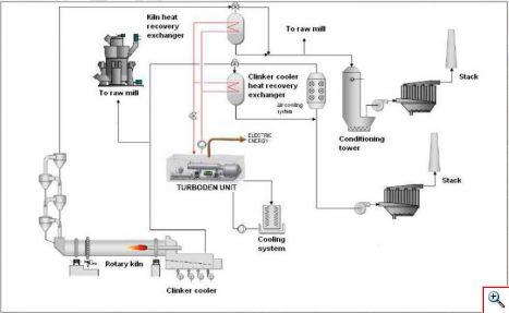 Когенерационные турбины на биомассе и на отходящем тепле , электрической мощностью 400 - 2700 квт - органический цикл ренкина - chp unit organic rankine cycle - turboden - domus rapide