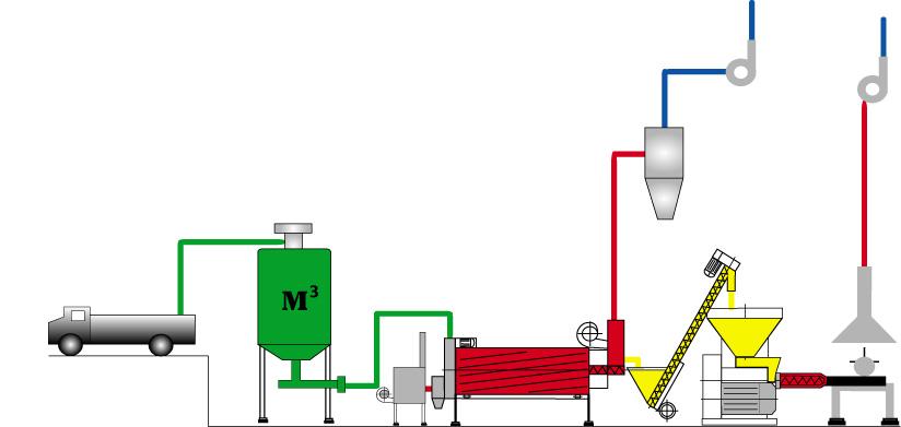 Брикетирование отходов биомасc » экко - экструдеры и оборудование. линии производства кормов, комбикорма. екструдер зерновой, соевый, кормовой, шнековый.