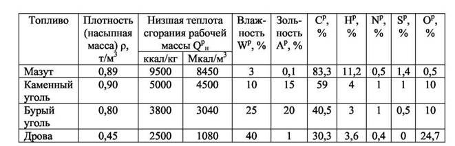 Древесина и растительные отходы – источник искусственного экологически чистого твёрдого топлива для децентрализованного энергоснабжения россии и для сельскохозяйственной техники - тригенерация.ру