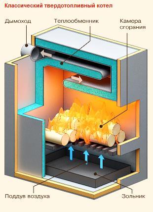 Как выбрать котёл на твёрдом топливе? выбираем твердотопливные котлы для эффективной работы отопительной системы.