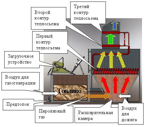 Пролетарская свобода - водогрейный котел на твердом топливе теплопроизводительностью 2.5 мвт