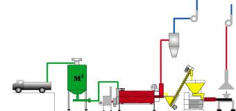 Брикетирование отходов биомасc » экко — экструдеры и оборудование. линии производства кормов, комбикорма. екструдер зерновой, соевый, кормовой, шнековый.