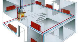 Монтаж и виды систем отопления — продажа и установка систем кондиционирования, вентиляции, отопления и очистки в челябинске