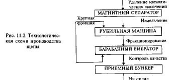 Образование, классификация и использование отходов древесины