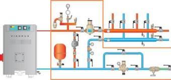Отопление. разновидности систем отопления.